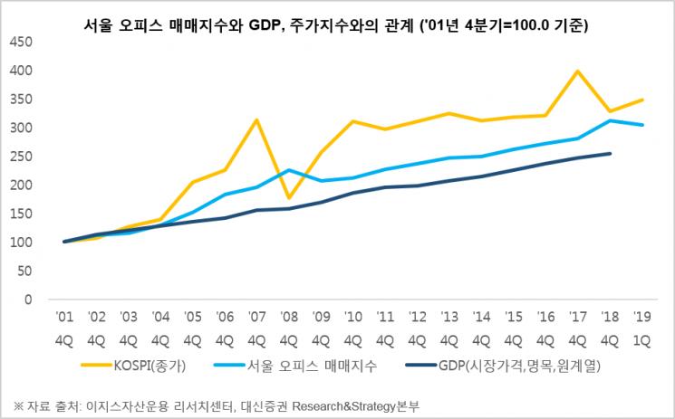 이지스운용-대신證, 1Q 서울 오피스 매매지수 발표…전년比 4.1%↑