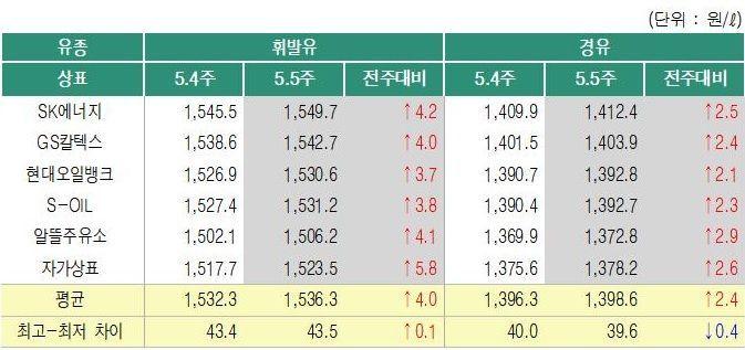 주유소 휘발유 가격 15주째 상승…리터당 1536.3원·전주比 4.0원↑