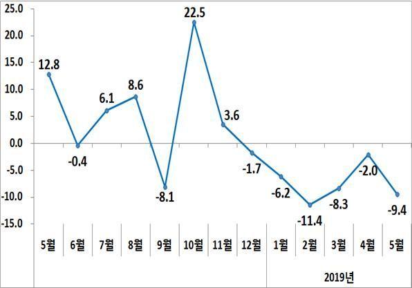 수출증감률 추이(%)