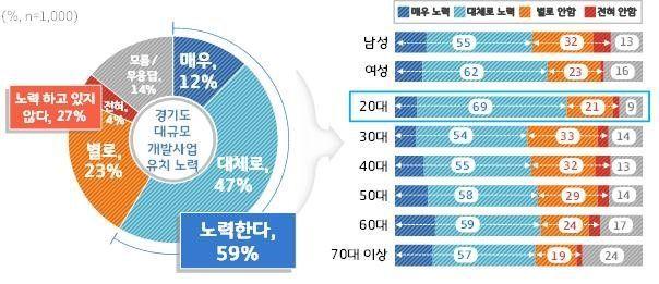 """경기도민 59% """"이재명호, 대규모 투자유치 큰 성과"""""""
