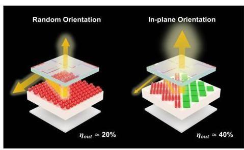 구형 퀀텀닷 기반 소자의 낮은 빛 방출 효율(왼쪽)과 비등방성 퀀텀닷 기반소자의 높은 빛 방출 효율