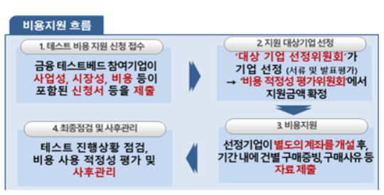 """핀테크 금융규제 테스트베드 2차 지원 개시…""""최대 1억 지원"""""""