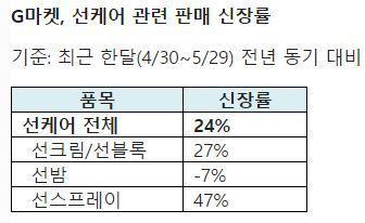 '이제는 생활 필수품' 자외선 차단제…선스프레이 47% 구매 급증