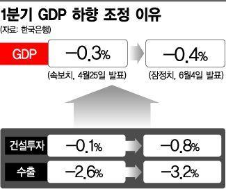 성장률 두 달 만에 또 하락…국민소득·저축률도 '빨간불'(종합)