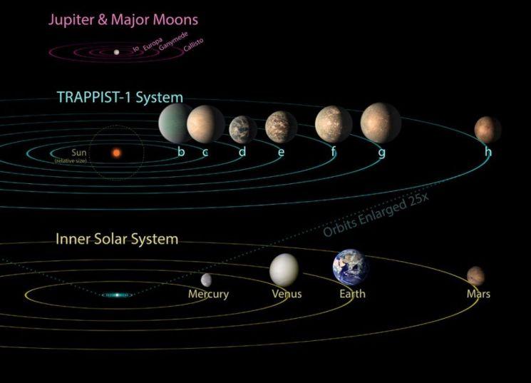 '트라피스트-1' 주위를 도는 7개 행성의 모습(위)과 태양계 행성의(아래) 모습. [그림=NASA]
