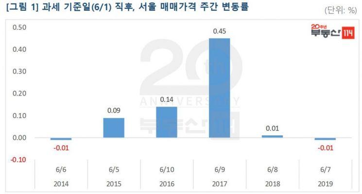 이번주 서울 재건축 0.11%↑…8주 연속 상승세