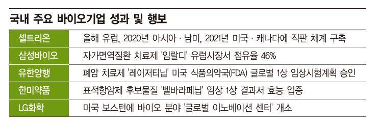 바이오USA서 잇단 미팅…글로벌무대 'K바이오' 위상 확인