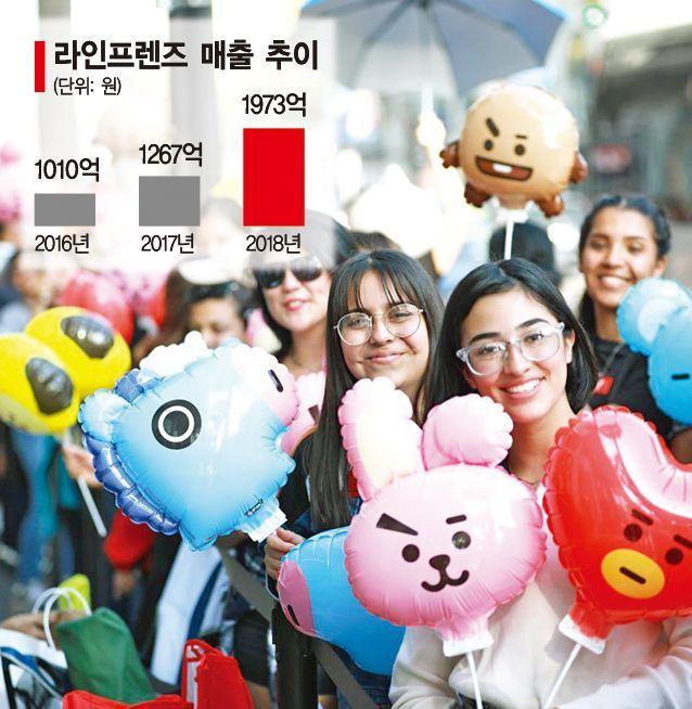 글로벌 무대서 뛰노는 라인·카카오 '프렌즈'