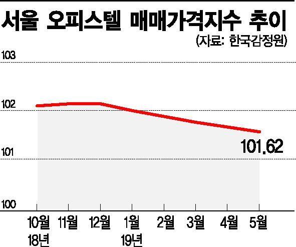 서울 오피스텔 가격 5개월째 내리막