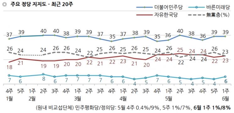 내년 총선 '정부 지원론' 47% vs '정부 심판론' 40% [갤럽]