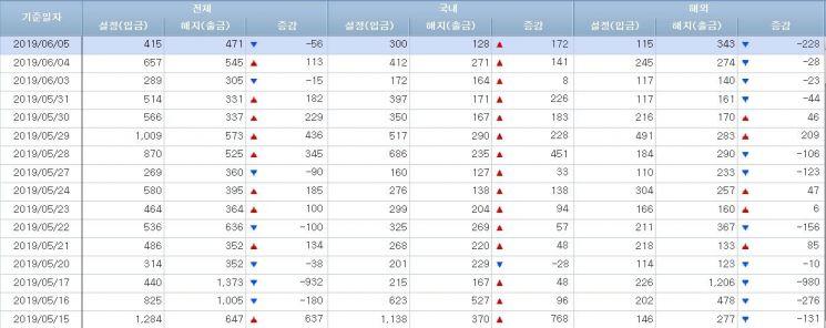[일일펀드동향]韓주식형 12일간 1700억원 순유입