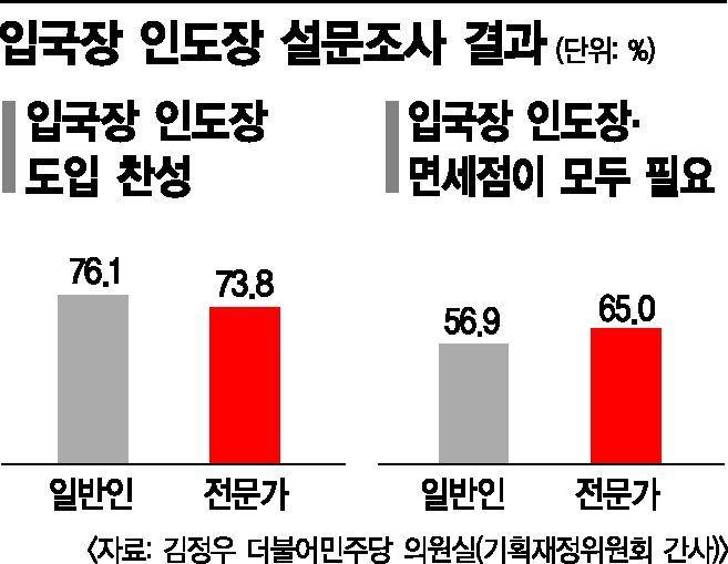 [단독]입국장 면세점 개설됐지만…국민 76%는 입국장 인도장 원한다