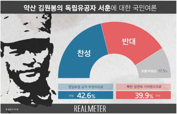 약산 김원봉 독립유공자 서훈, 贊 42.6% vs 反 39.9%