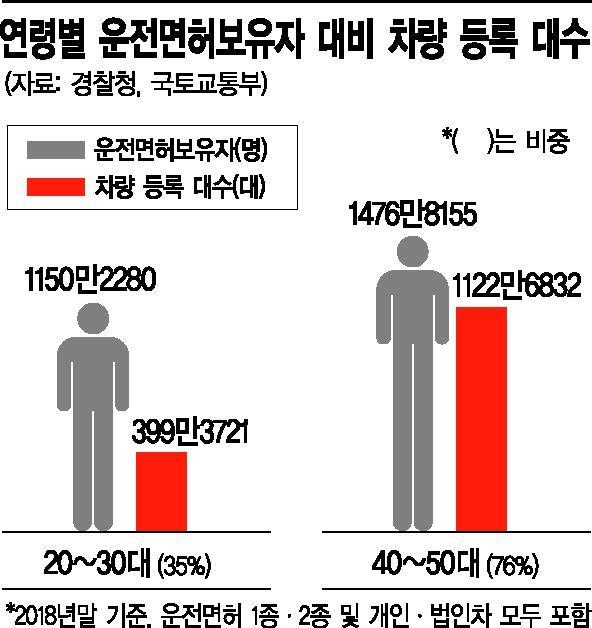 """""""생애 첫 차 고객 잡아라""""…밀레니얼 세대에 꽂힌 자동차업계"""