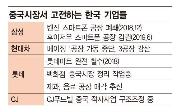 미·중 무역갈등에 진퇴양난 中 진출 한국 기업들