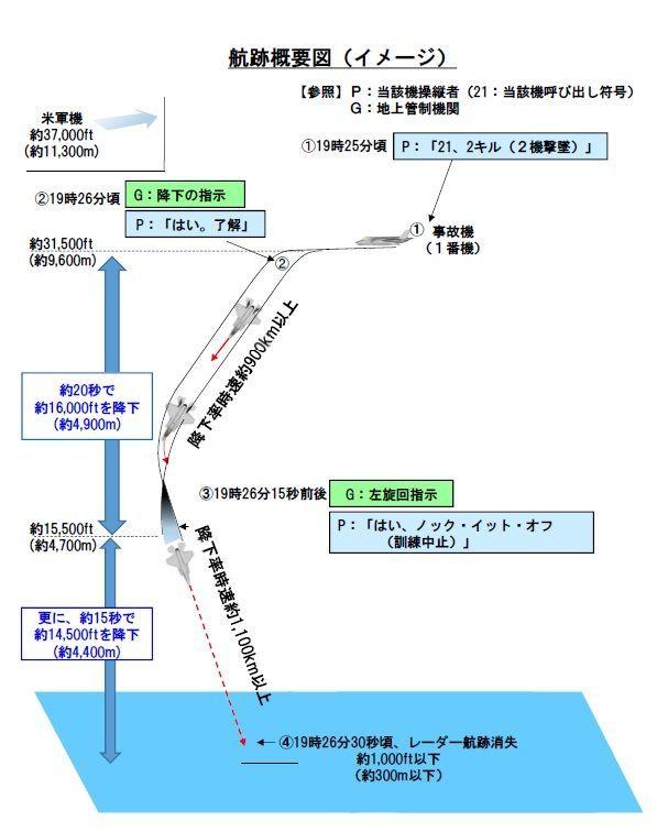 일본 항공자위대가 발표한 사고 경과 도식도. 항공자위대 측은 기체결함 가능성은 매우 낮으며 급강하 훈련도중 조종사가 방향감각을 상실해 발생했을 가능성이 높다고 발표했다.(사진= 일본 방위성 홈페이지/www.mod.go.jp)