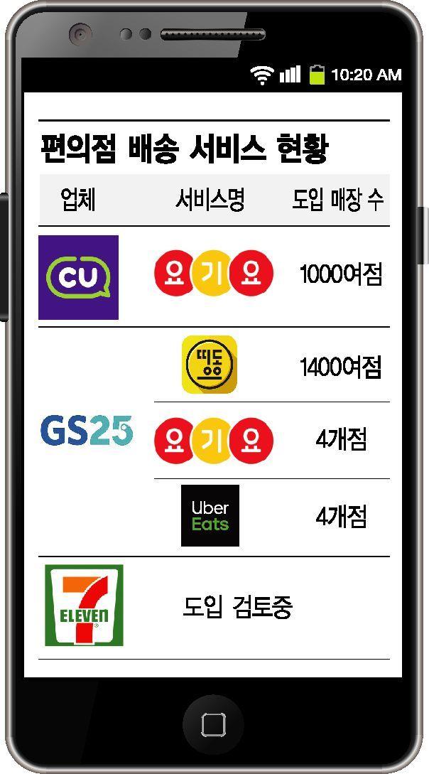 """배달앱과 손잡은 편의점…""""온라인 영역 확대"""""""