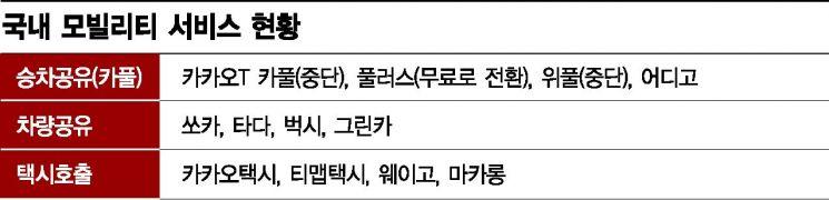 정부방관·택시반발 사이 방향 잃은 韓 모빌리티