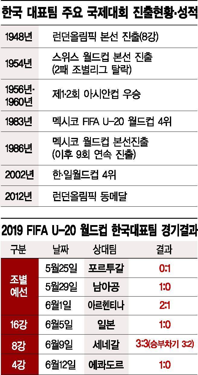 [U-20월드컵] 웅크리다 한방 '말벌축구'…세계 무대서 통했다