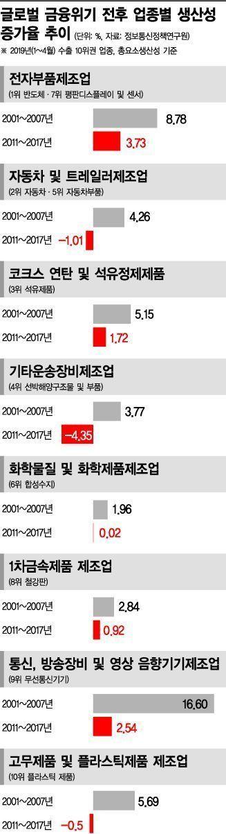 韓 수출 주력업 '생산성', 금융위기 이후 대폭 후퇴(종합)
