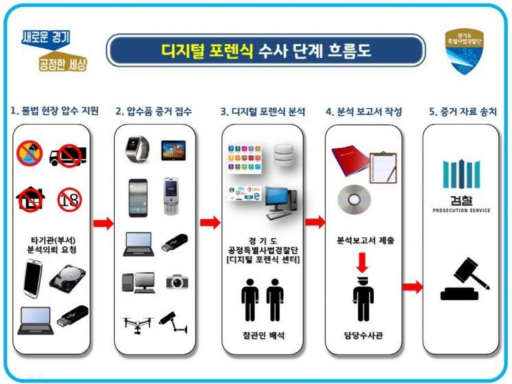 경기도 '디지털 포렌식' 수사기법 도입