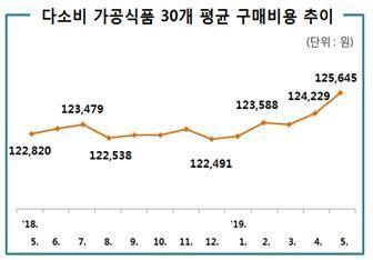 장바구니 물가, 두달 연속 상승…카레·소주·맛살 ↑