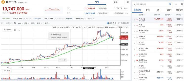 비트코인 1000만원대…전일 1100만원 돌파 '연중 최고가'