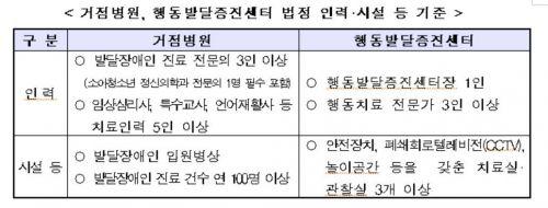 복지부, 발달장애인 거점병원 4곳 추가 지정…의료 접근성 ↑