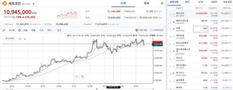 """비트코인 1100만원대 근접…""""바이낸스·페이스북·위안화 덕"""""""