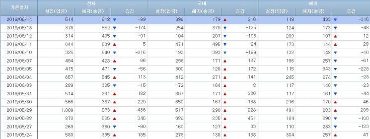 [일일펀드동향]韓주식형 5일만 200억·채권형 2일간 4000억 순유입