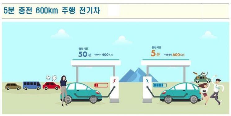 알키미스트 프로젝트 17개 후보과제 공개…'5분 충전 600km 주행 전기車' 눈길