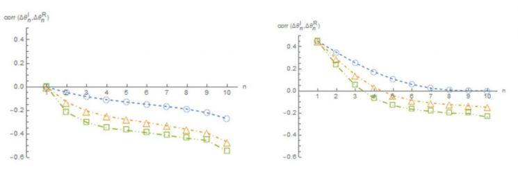 시간에 따른 재조정자 주문(포트폴리오 조정자)과 정보 투자자 주문의 상관 변화