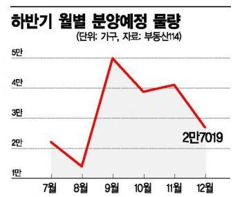 """""""2019 분양대전 2라운드"""" 둔촌주공 등 매머드급 단지 주목"""