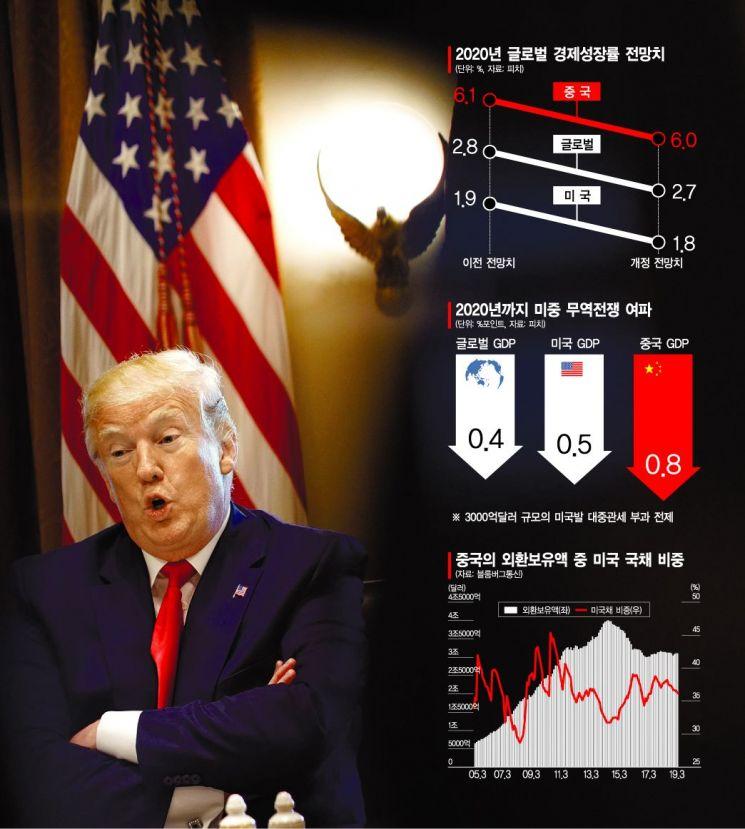 '관세전쟁' 더 몰아붙이는 트럼프…골병드는 세계경제
