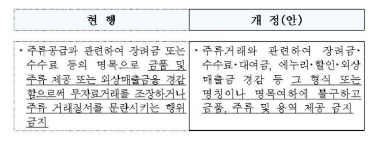 내달 '리베이트 쌍벌제' 앞두고 자영업자 불만 고조…주류업체는 '긴장'