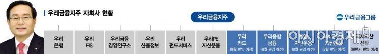 우리금융, 8월內 카드·종금·운용사 편입…손태승號 지주체제 본격화