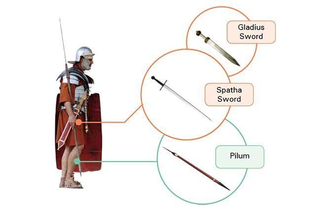 로마제국 시대에 들어서 텅스텐, 니켈, 망간 등이 함류된 합금상태의 품질좋은 철광석이 대량 생산되고 이를 이용한 무기들이 등장했다. 로마제국은 이 철제무기들을 활용해 대제국을 건설했다.(사진=포스코)