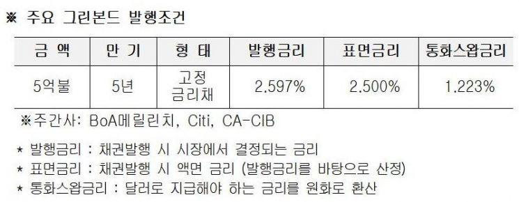 한전, 그린본드 5억달러 역대 최저금리 발행
