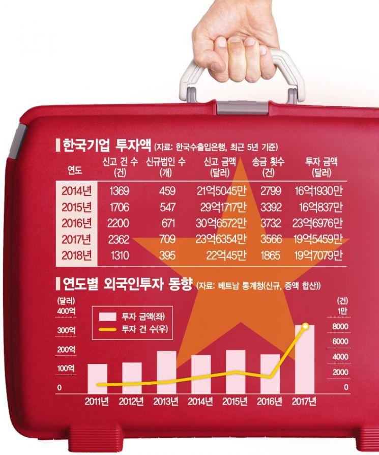 [脫코리아] 한국 첨단기술 기업 빨아들이는 베트남