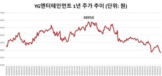 YG엔터테인먼트 지난 1년 주가추이.사진=한국거래소