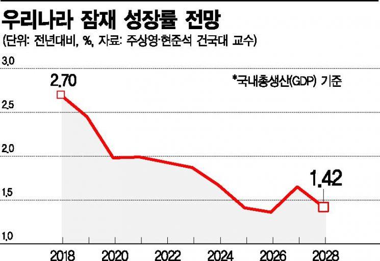 """'소주성 지지' 진보 경제학자들도 """"내년 잠재성장률 1%대 하락"""""""