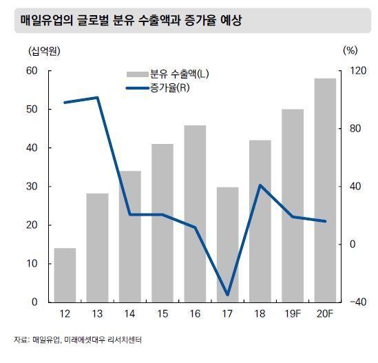 김정완 회장, 매일유업 유업계 1위 탈환 잰걸음…분유시장 회복세 타고 매출 '훨훨'
