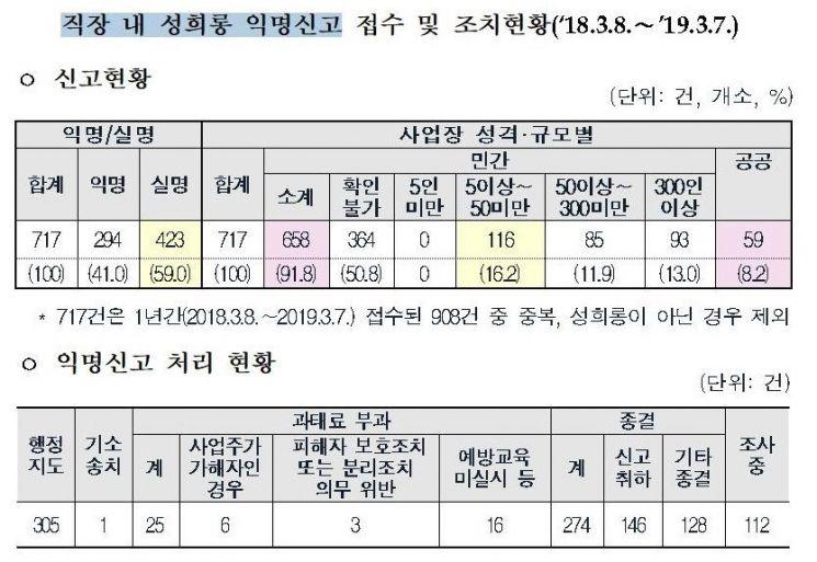 직장 내 성희롱 익명신고 '하루 평균 2건'…1년간 717건 접수