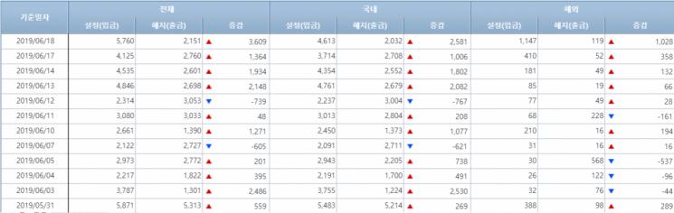 [일일펀드동향]韓채권형 4일간 7400억원 순유입