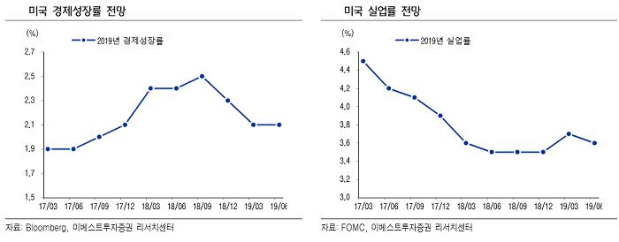 [굿모닝 증시]인내심은 사라졌지만 여전히 신중한 FOMC