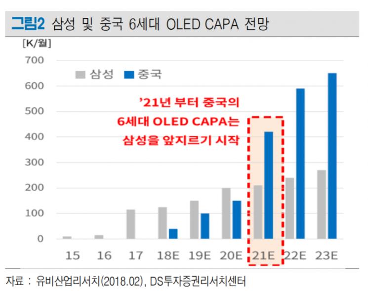 [클릭 e종목]엘아이에스, 중국 OLED 본격 투자 최대 수혜주