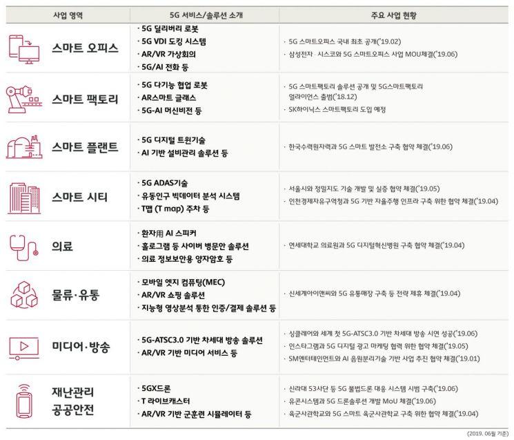 SK텔레콤 '5G스마트오피스·엣지클라우드' 박차 가한다