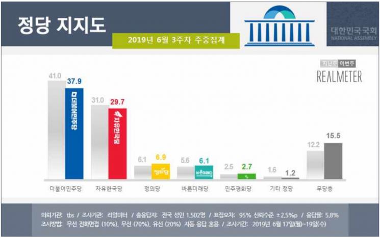 文대통령·민주당 지지율 동반 하락…北어선 경계 실패 영향 [리얼미터]