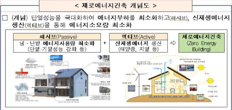 내년부터 '제로에너지' 건축 단계적 의무화