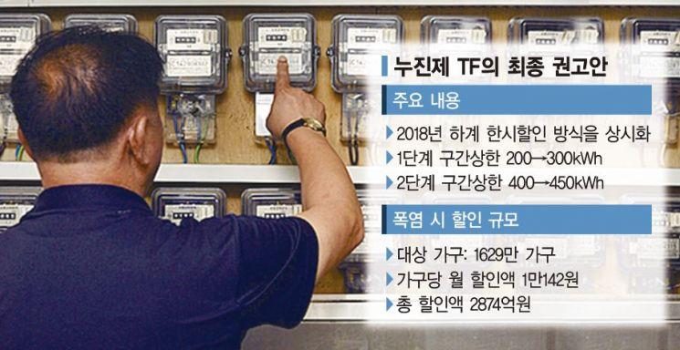 한숨 더 커진 한전…'필수사용량 보장공제' 폐지 만지작